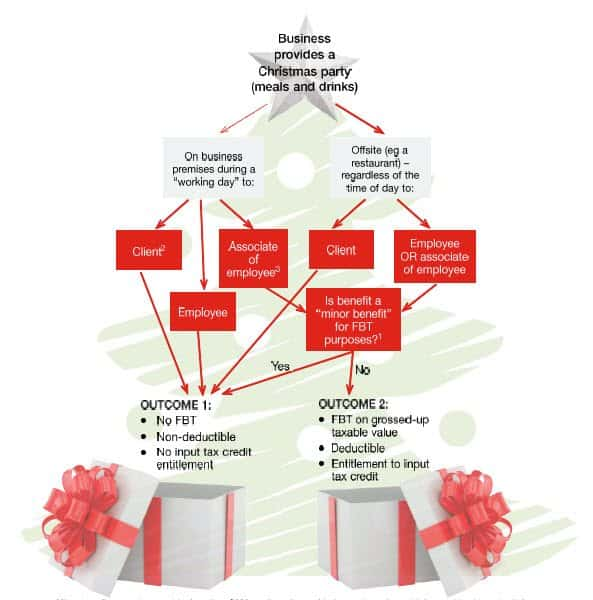 christmas-party-decision-tree