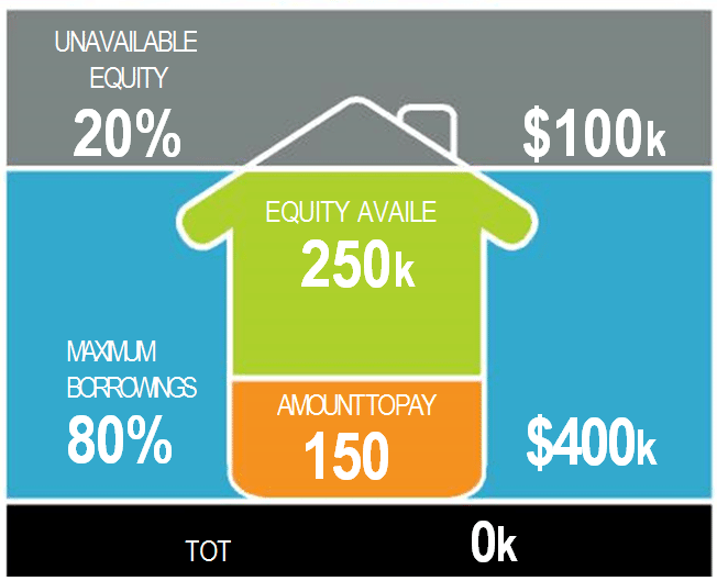 Using Your Equity To Buy Another Property